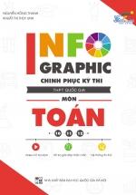 Infographic Chinh Phục Kì Thi THPT Quốc Gia Môn Toán